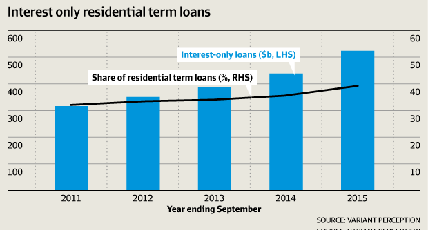 4-Interest only loans