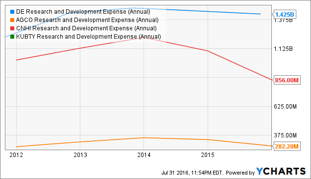 DE Research and Development Expense (Annual) Chart