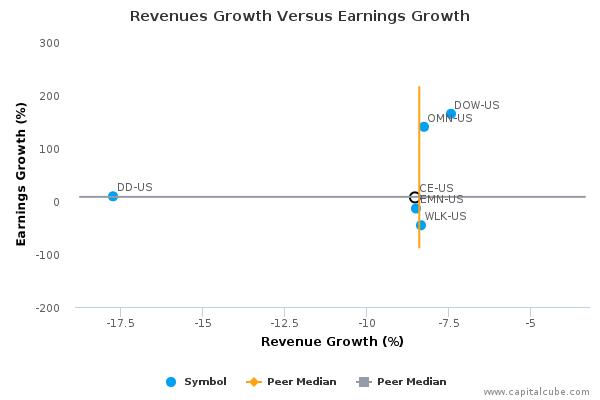 Revenues Growth Versus Earnings Growth