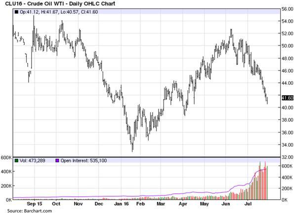 West Texas Intermediate Crude Oil - Daily OHLC Chart