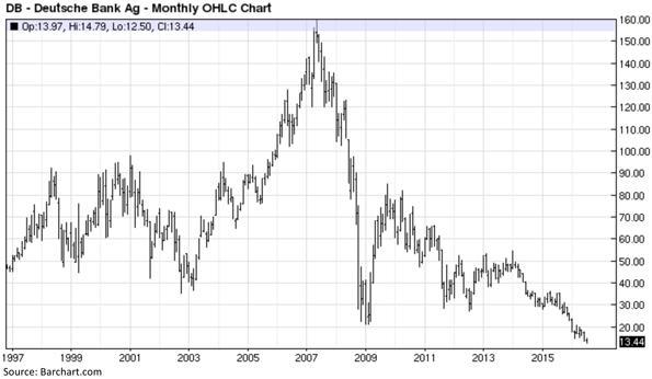 Deutsche Bank Ag - Monthly OHLC Chart