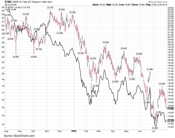 CBOE Ten Year Treasury Yield Index Chart