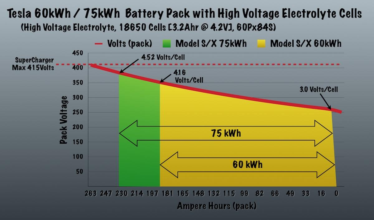 Pack Capacity Vs Voltage For Small Tesla With Hv Electrolyte Cells