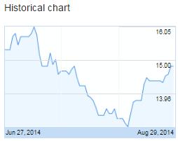 TPH stock perrormance