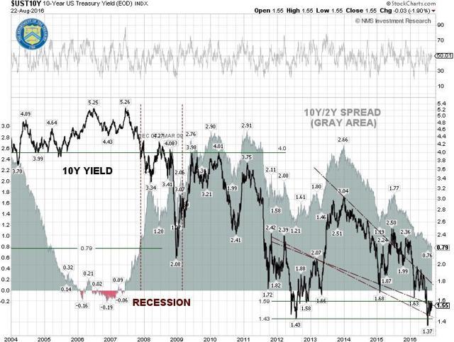 U.S. 10-Year Note Technical Chart