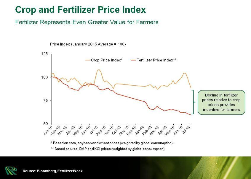 Time To Get Prepared For A Recovery Of Fertilizer Stocks ... Map Fertilizer Prices on map water, map of brazil fertility, map paper, map makers versus takers, map of dap, map plastic, map of abraham's time, map of wheat, map vs dap, map of united states nation, map storage, map in 2015, map of asia in myanmar, map tools, map furniture, map agribusiness, map flowers,