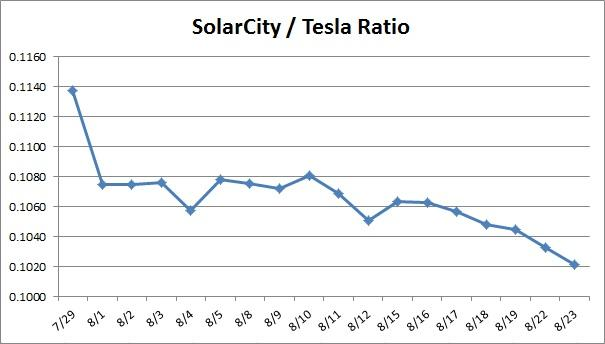 Solarcity Stock Quote Amusing Solarcity Why Are Shares Not Matching Tesla  Tesla Motors