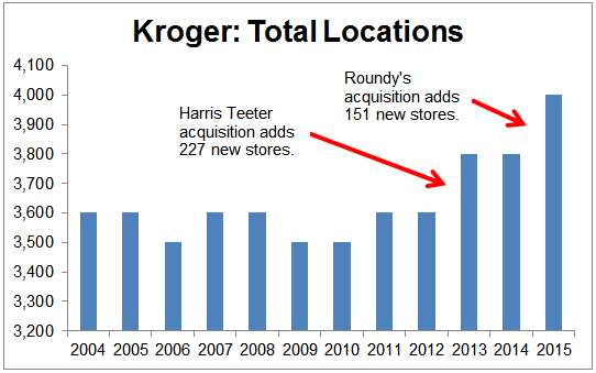 annual report kroger co 2016 summary annual report for the kroger co 401(k) retirement savings account plan this is a summary of the annual report for the kroger co 401(k) retirement savings account plan for the year ending.