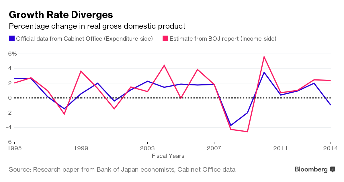 boj reports research papers