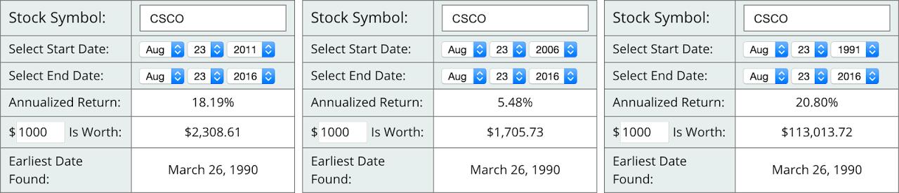 Recent Buy Cisco Systems Cisco Systems Inc Nasdaqcsco