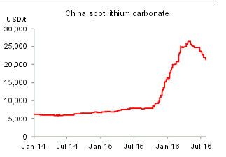 Lithium Miners News For The Month Of November 2016 | Seeking Alpha