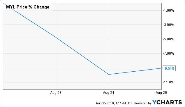 Mylan Stock Quote Fascinating What's Going On At Mylan Mylan Inc NASDAQMYL Seeking Alpha