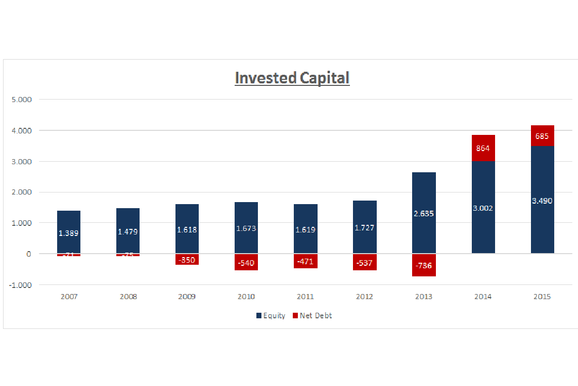 Lindt quality doesnt come cheap lindt sprungli ag otcmkts this changed in 2014 when the company issued bonds in chf to fund the russell stover takeover increasing net debt invested capital and balance sheet size buycottarizona Choice Image