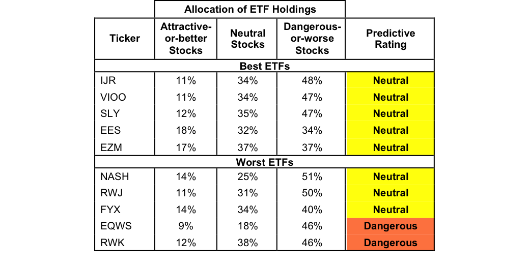 Best And Worst Q3'16: Small Cap Blend ETFs, Mutual Funds And Key Holdings