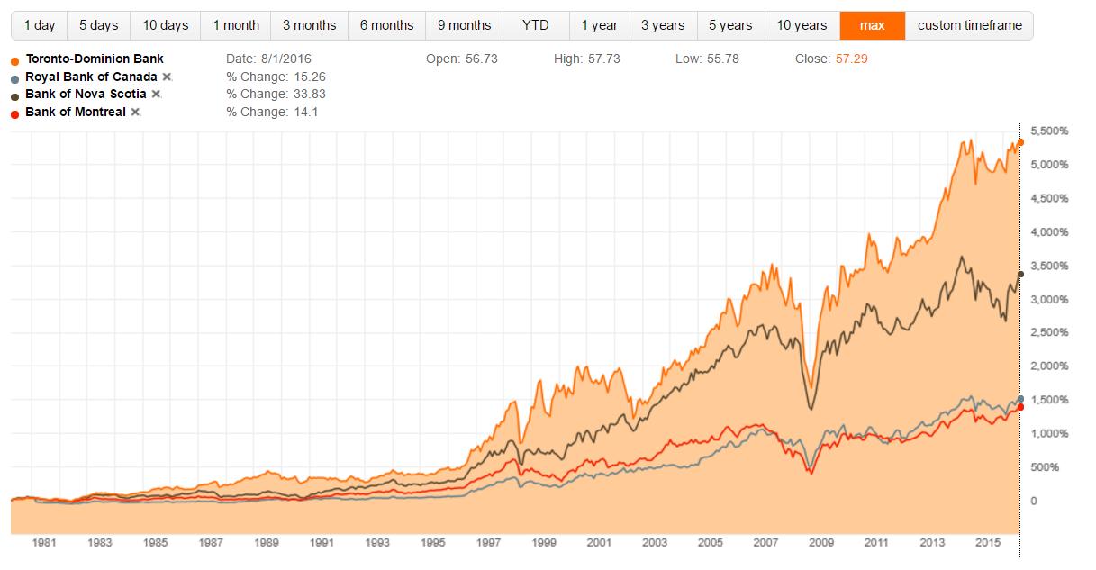 Toronto-Dominion Bank: Still Tops Among Canadian Banks - Toronto ...