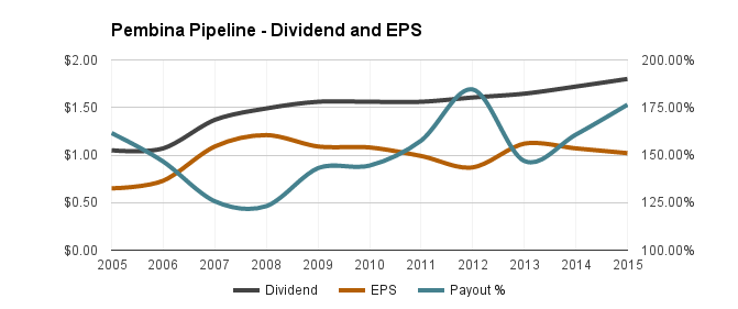 eps vs dividend