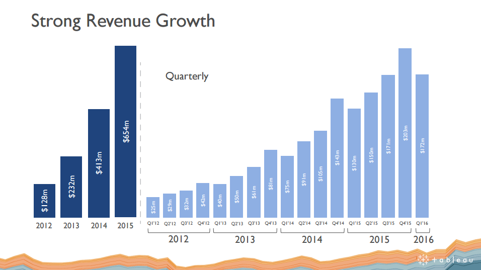 Tableau Software Promising Trading Opportunity Nyse Data Seeking Alpha