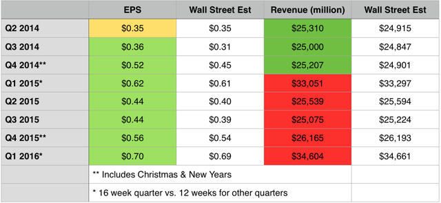 Kroger EPS and Revenue History