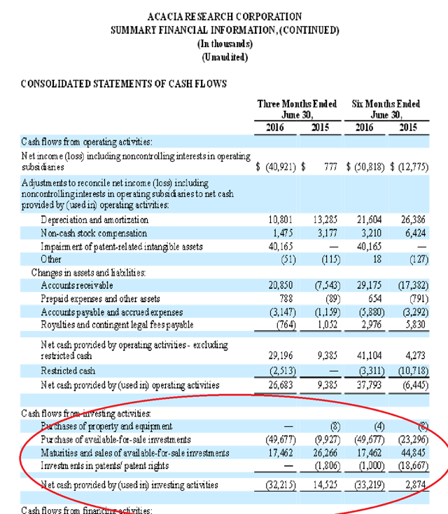 Acacia Research Consolidated Cash Flow 2016 Second Quarter
