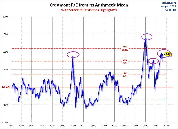Chart 2. Crestmont-PE-arithmetic-mean