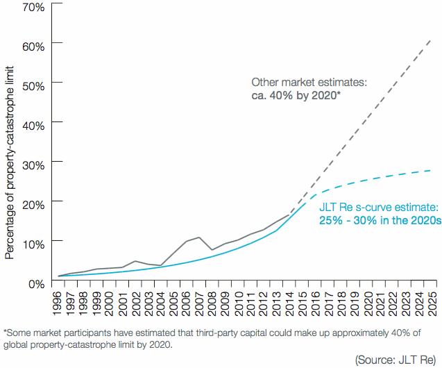 Projections of Alternative Capacity As A Percentage of Total Property- Catastrophe Limit