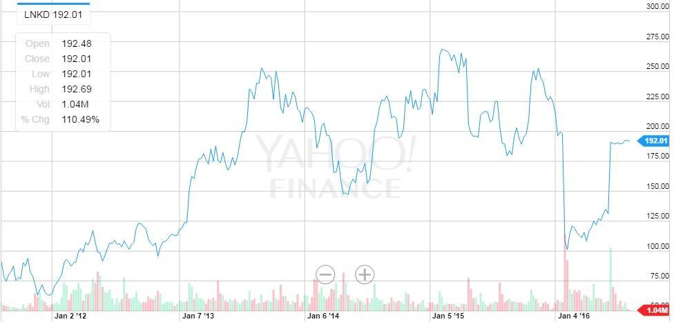 Linkedin Stock Price 5 Year Chart Source Yahoo Finance