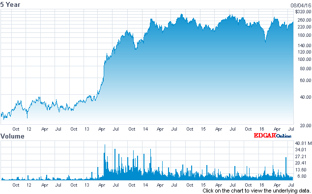 Years of mostly pain for TSLA shorts