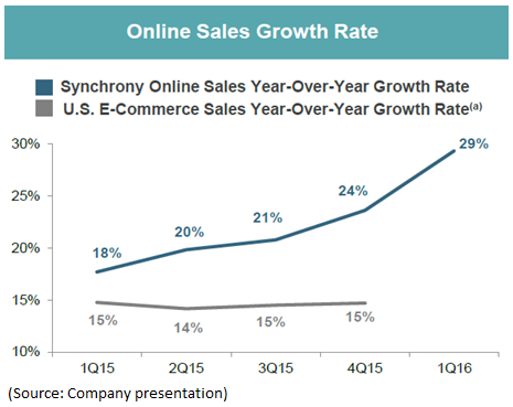 Synchrony financial a leading card issuer trading at an unjustified looking more carefully at the private label card business existing players keep gaining market share because general purpose card issuers do not have the reheart Gallery