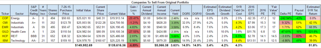 Companies To Sell