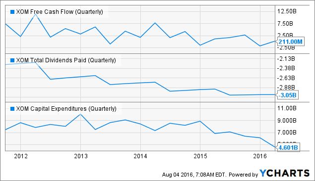 XOM Free Cash Flow (Quarterly) Chart