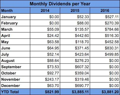 July Dividend Income 2016 - Monthly Dividend Income Compared Annually