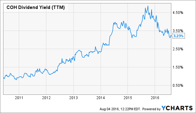 COH Dividend Yield (<a href=