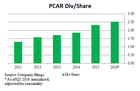 Paccar Is A Red Giant Whose Dying Niche Will Burn It Out - PACCAR