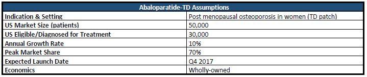 Abaloparatide fdating