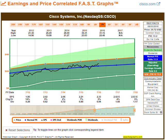 CSCO FAST Graph