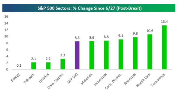 Sector Perf 8-2-16.gif