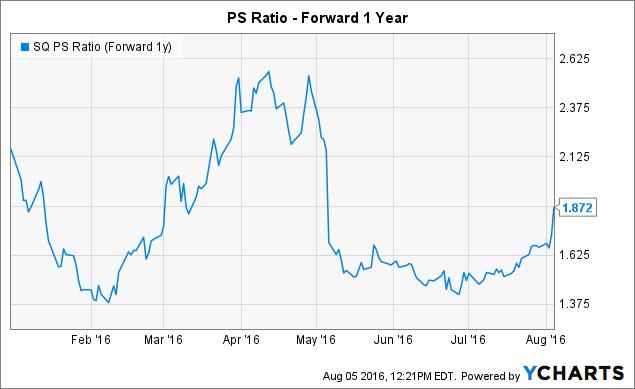 SQ PS Ratio (Forward 1y) Chart