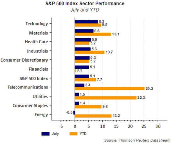 S&P sector perf 7-30-16.gif