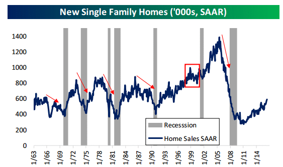 New home sales - & recessions 7-25-16.gif