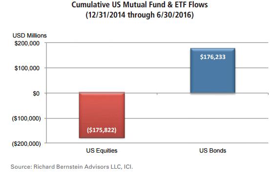 Money flows 7-30-16.gif