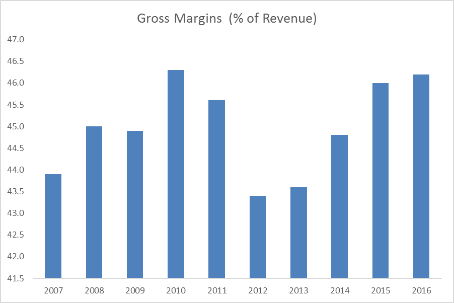 556a1267f The first thing to notice about this chart is that Nike s product margins  don t move a lot. The entire range of years here is covered by about  300bps  worth ...