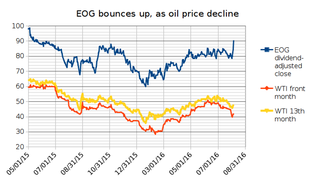 EOG jumps to over $90, exceeding its high of $89.52 on November 3, 2015 and reaching the level last seen in May 2015