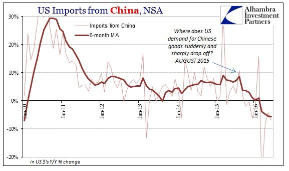 ABOOK August 2016 US Trade Imports China Recent
