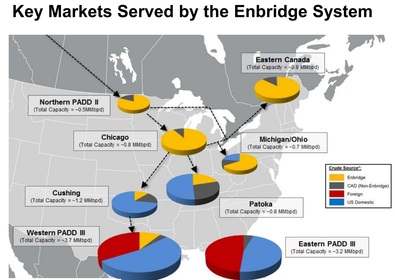 Enbridge Energy Partners As The Prime Operator In This Region Has The  Ability To Take Advantage Of This Capacity Shortfall