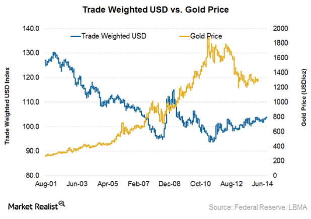Oil And Gold Prices Recession Risk