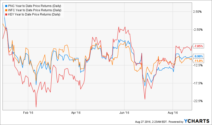 Why I'm Buying Financial Stocks Now, And How I'm Boosting ...