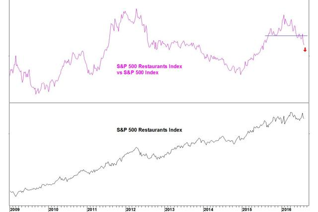 Restaurants vs SPX