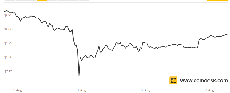Bitcoin Emerges From Bitfinex Hack Even Stronger