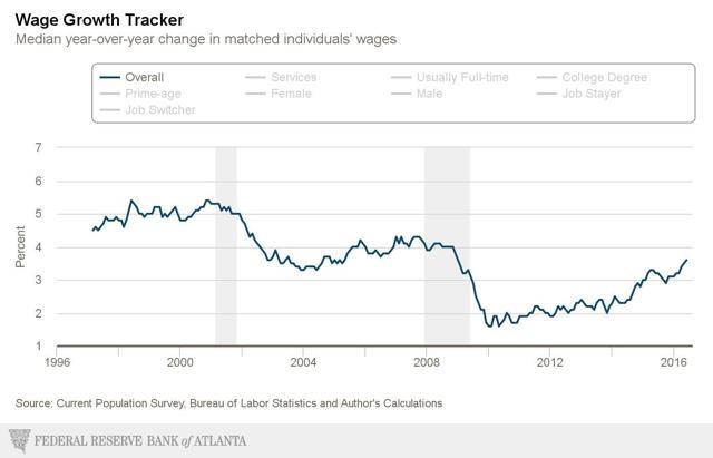 Wage Growth - Graycell Advisors