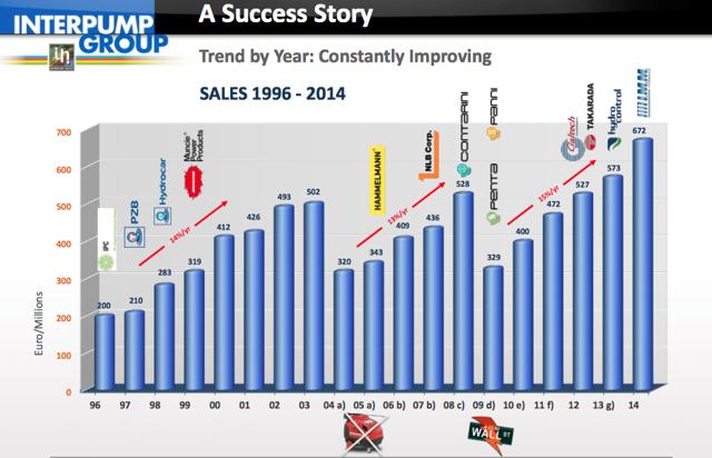 Source: Company Presentations 2015